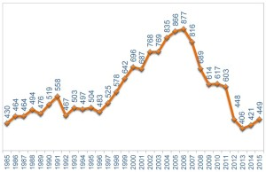 Andamento delle compravendite del mercato immobiliare residenziale